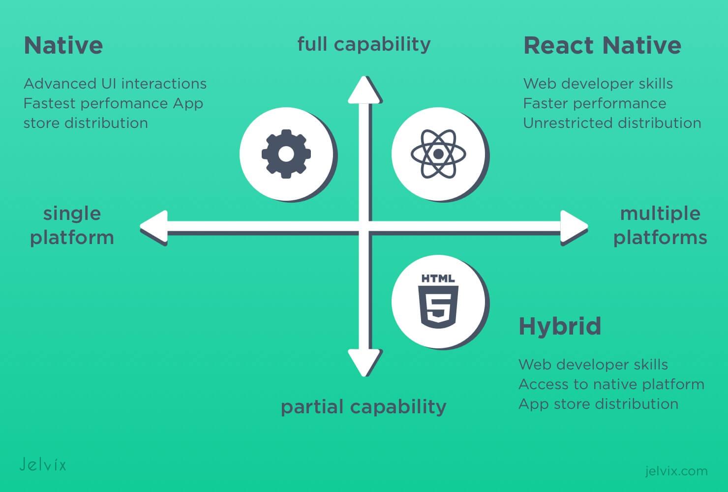 react native vs native vs hybrid
