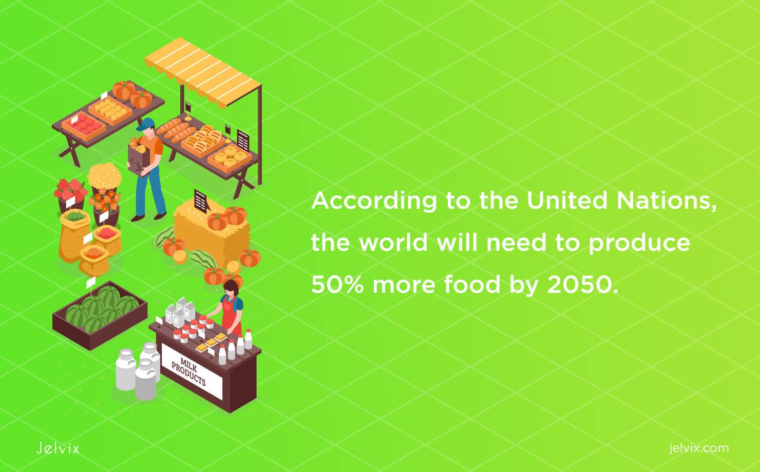 food production statistics
