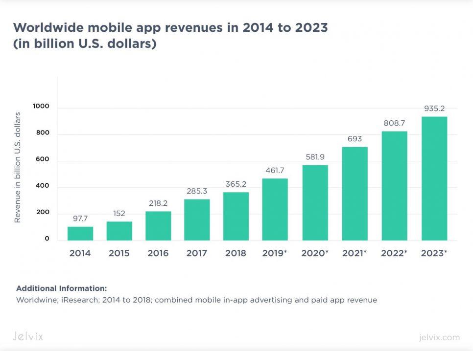 mobile app revenues statistics