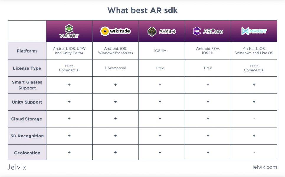 best AR SDK