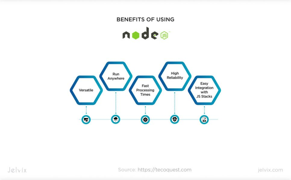 Node.js advantages