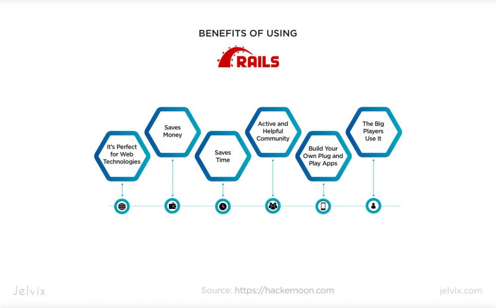 Ruby on Rails advantages