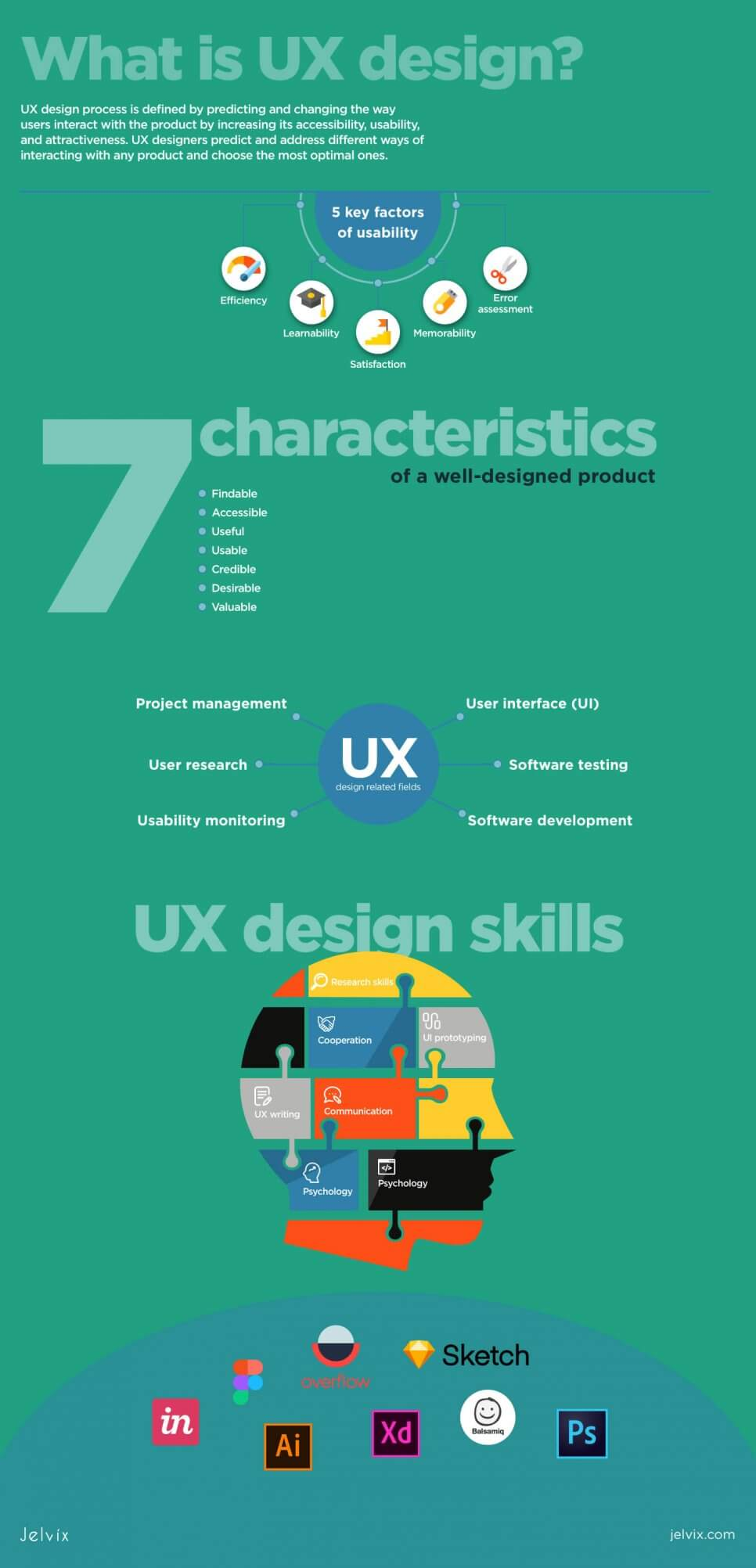introduction to UX infographic