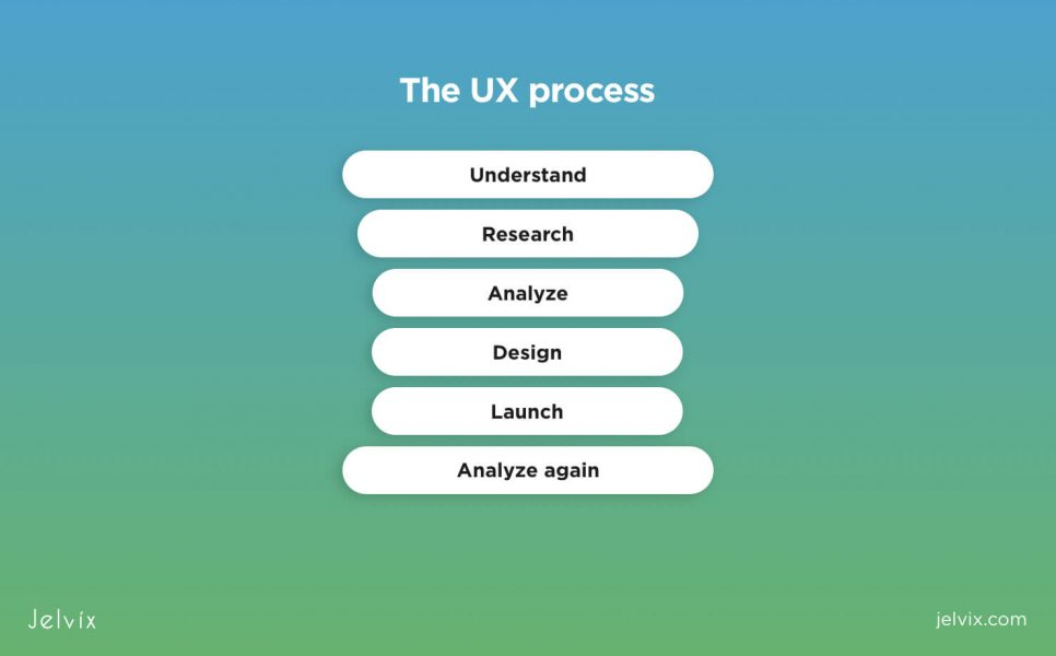 the UX process