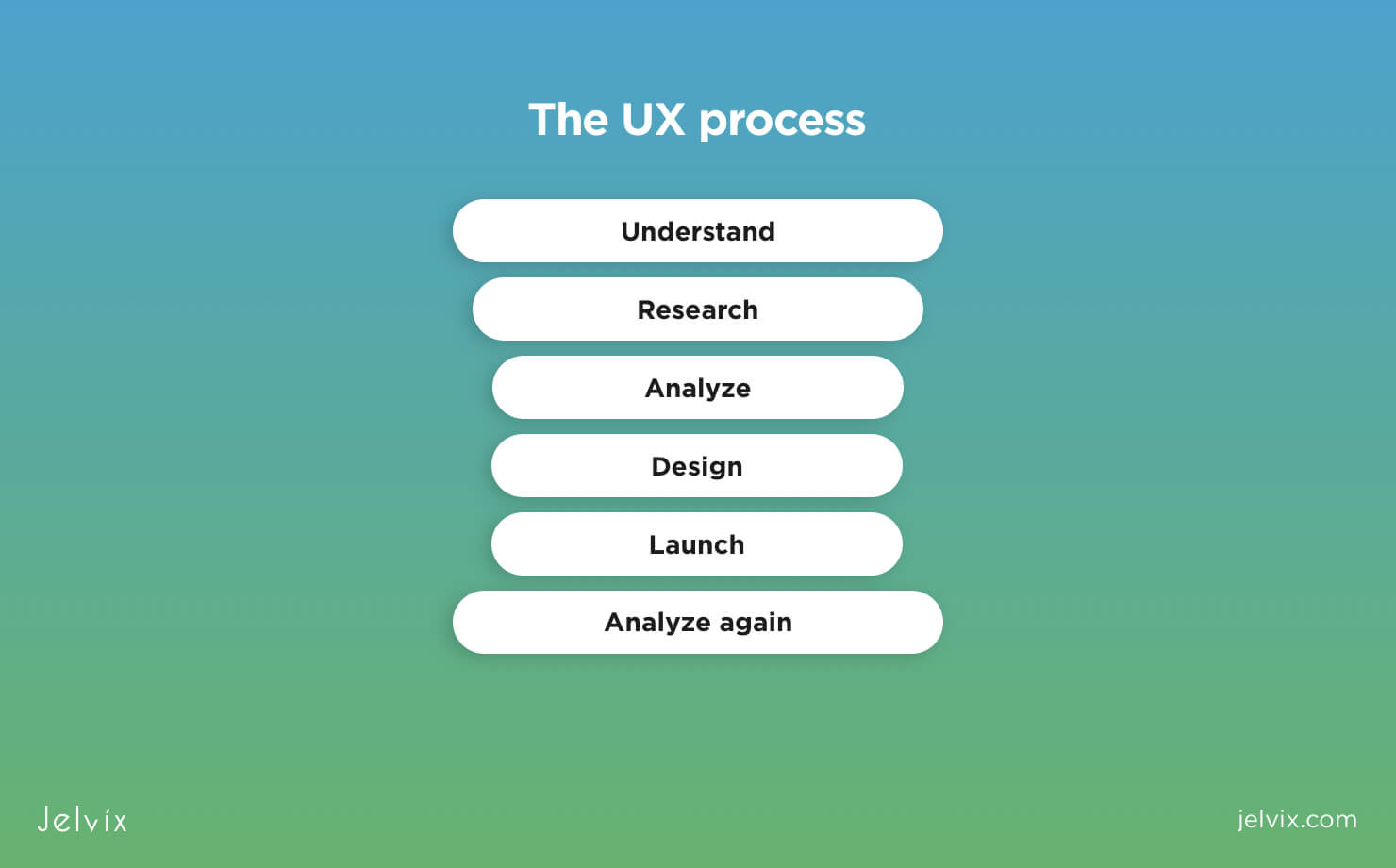 The Full Ux Design Process Guide Workflow Methodology Software