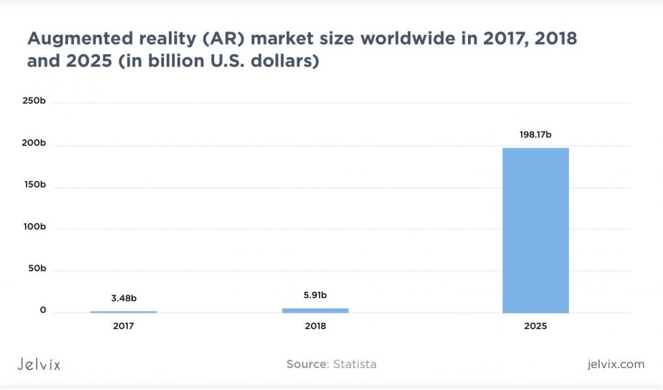 AR market statistics