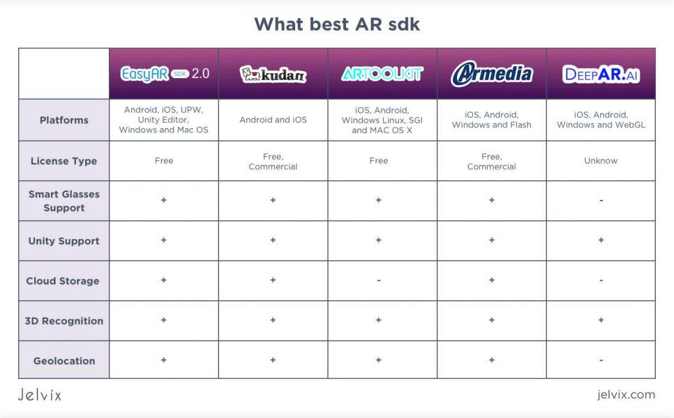 best AR SDK table