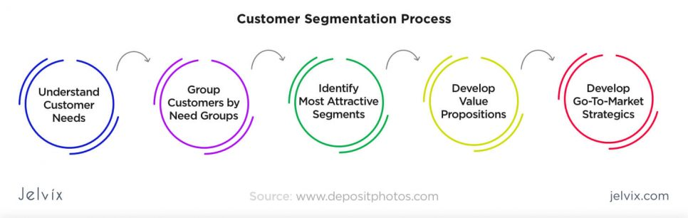 better customer segmentation