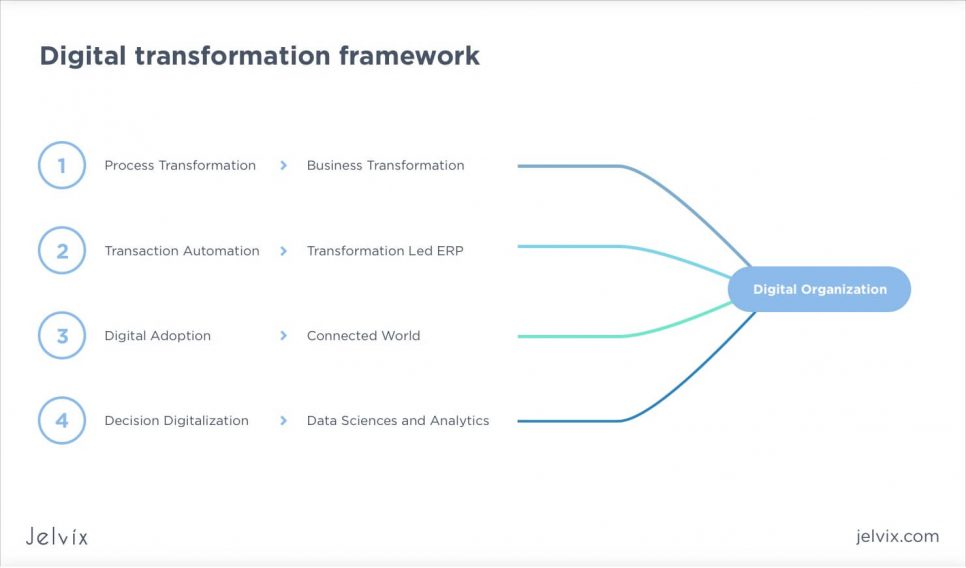 digitalization framework