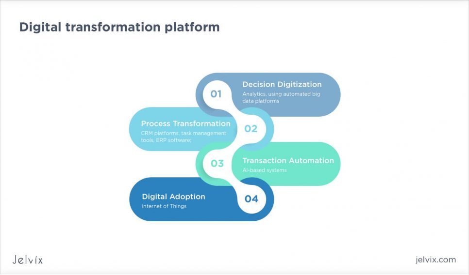 digitalization platform