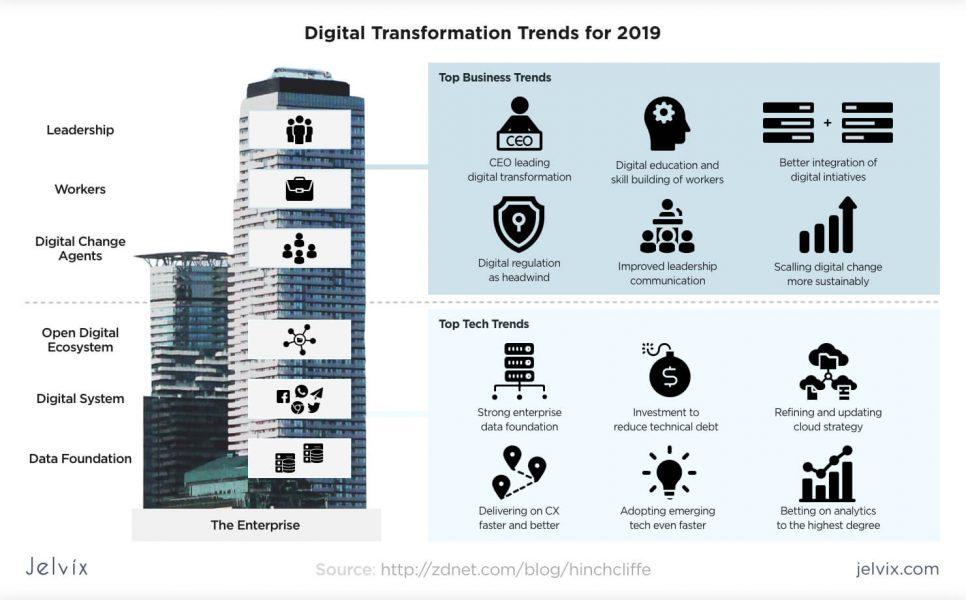 digital trends for 2019