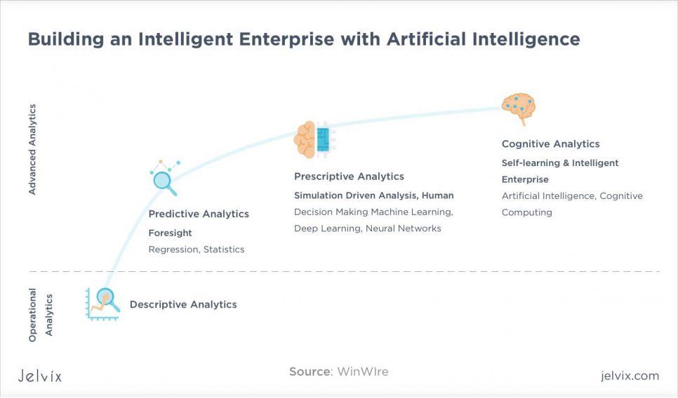 AI in analytics