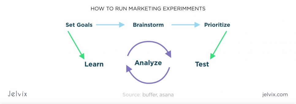 marketing experiments-MNG