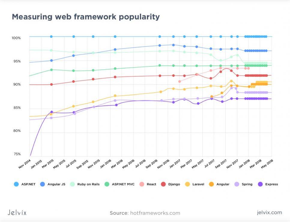 frameworks popularity