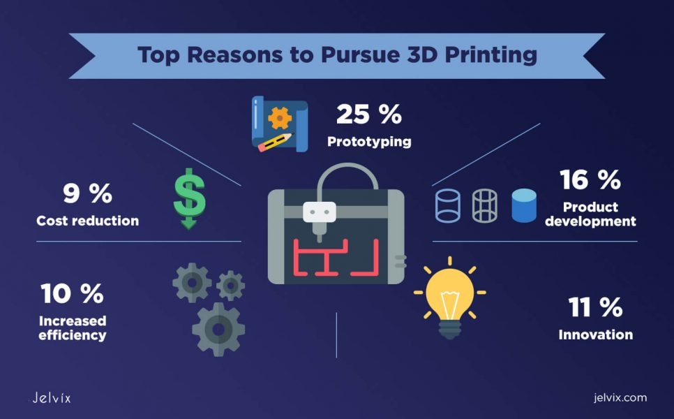 3D printing infographics
