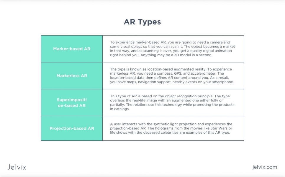 AR types