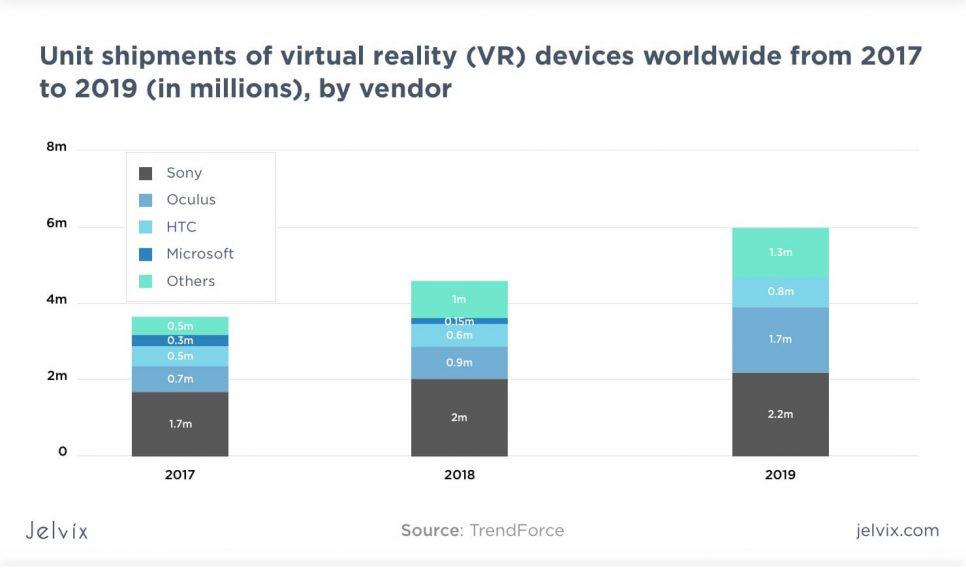 unit shipments of VR