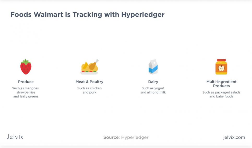 tracker with Hyperledger