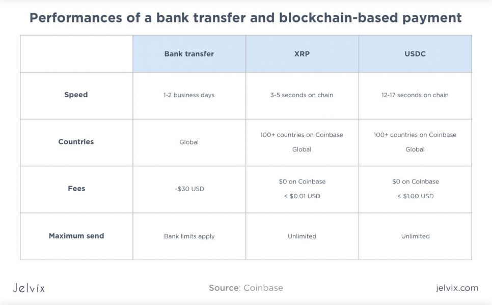 traditional bank vs blockchain-based
