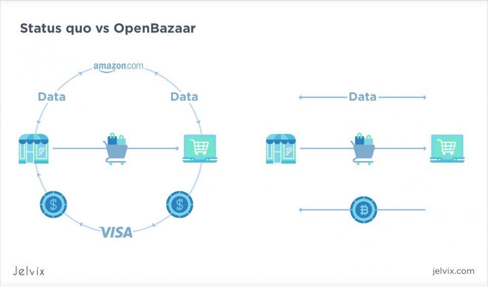 OpenBazaar p2p
