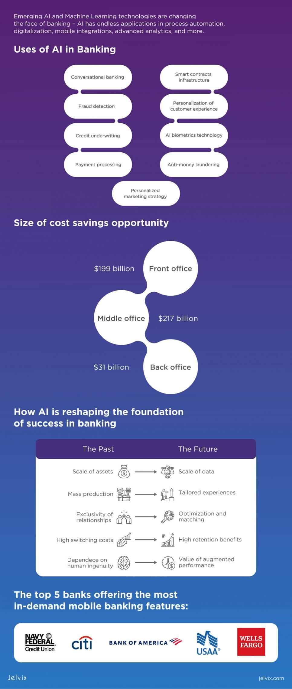 banking AI infographic