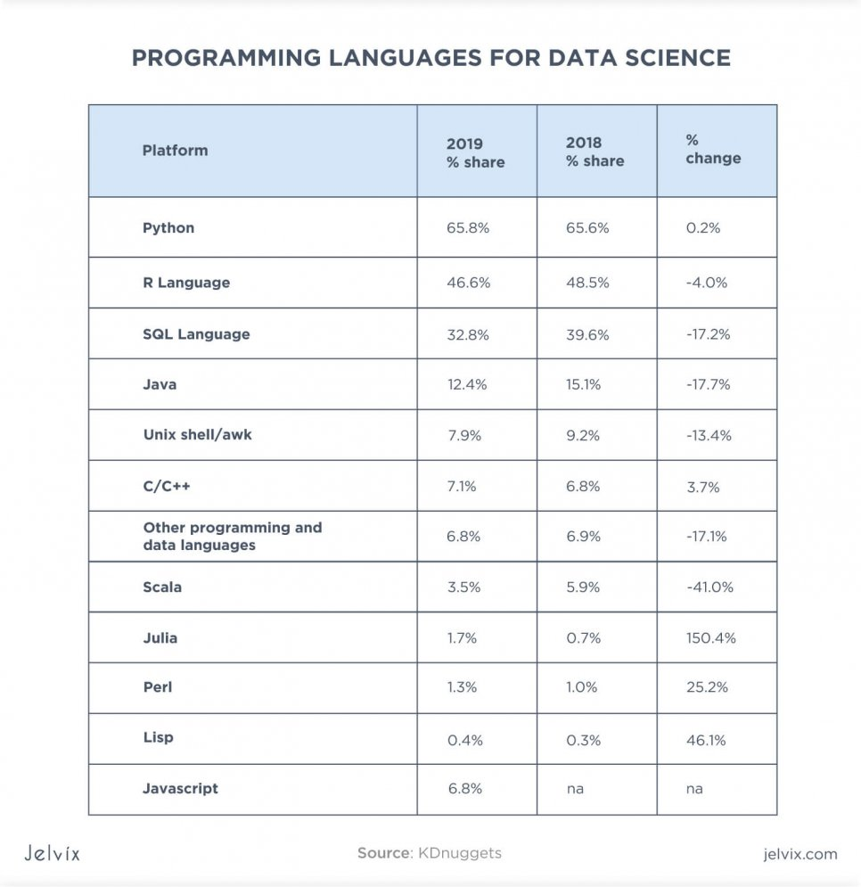 top data science languages
