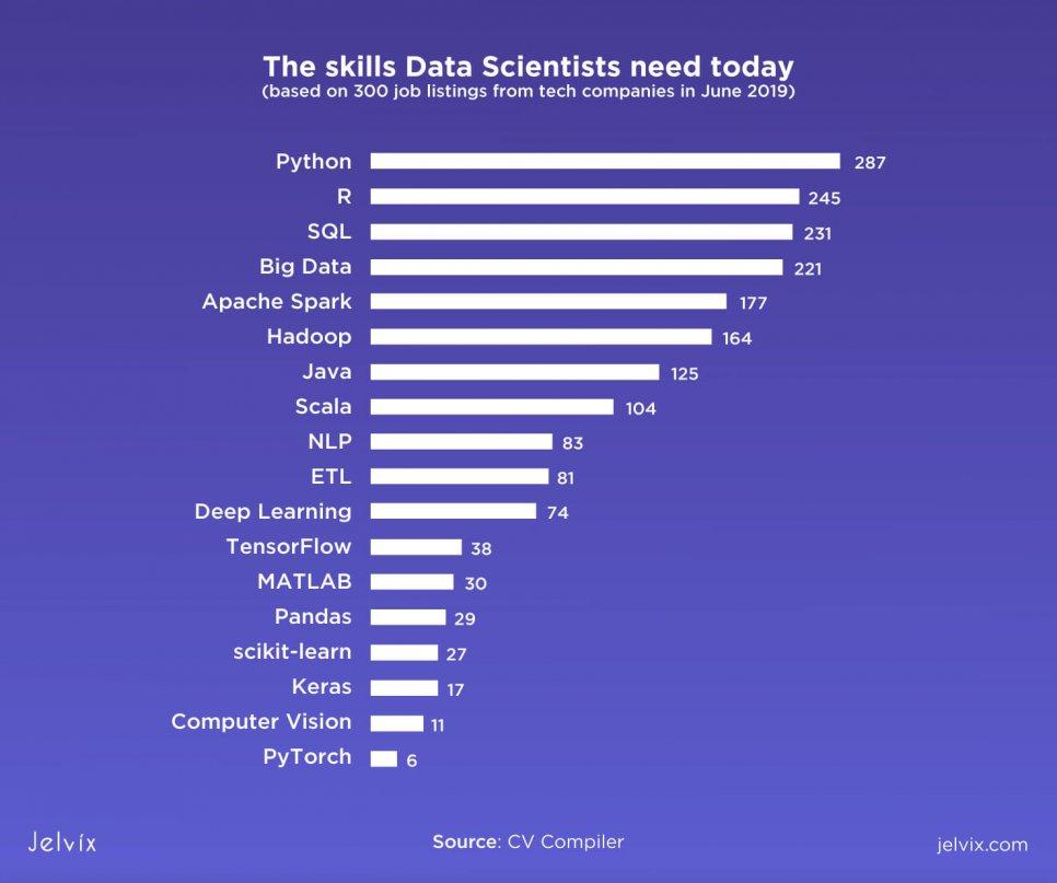 data sceince expert skill set