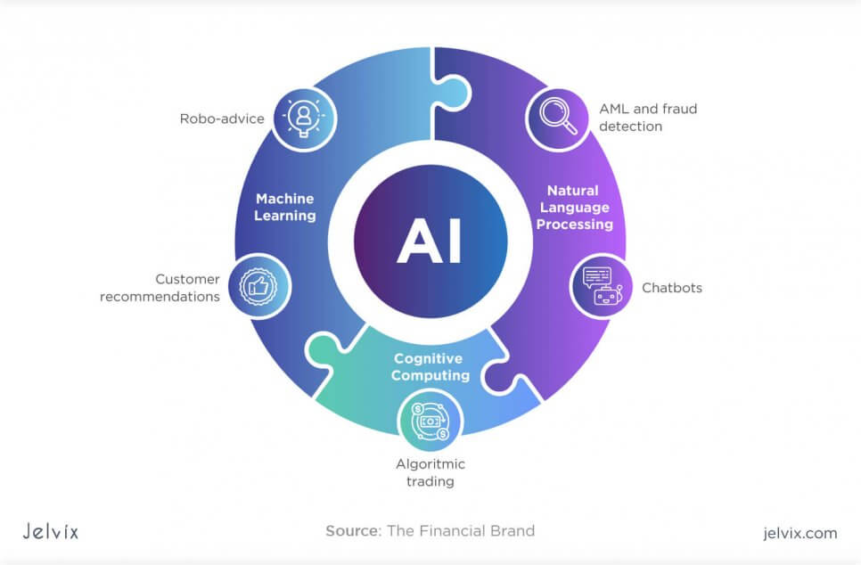 artificial intelligence opportunities in fintech