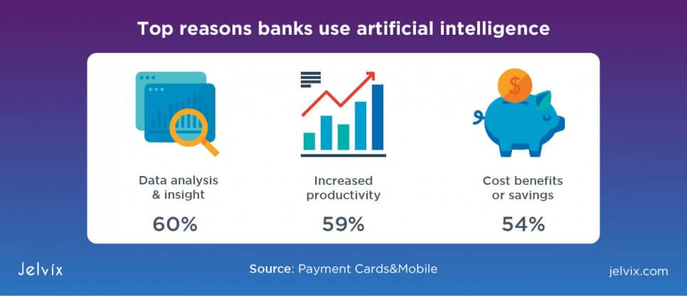 reasons why banks use AI