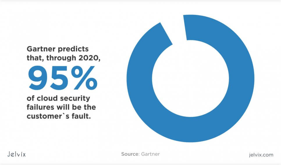gartner cloud security