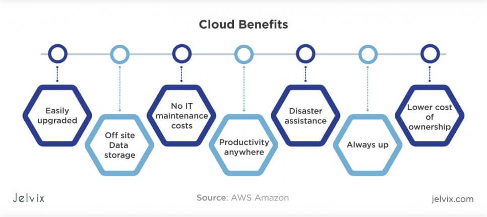 cloud advantages