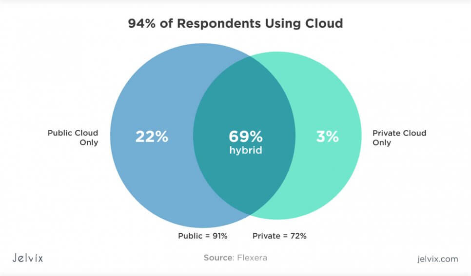 private cloud statistics