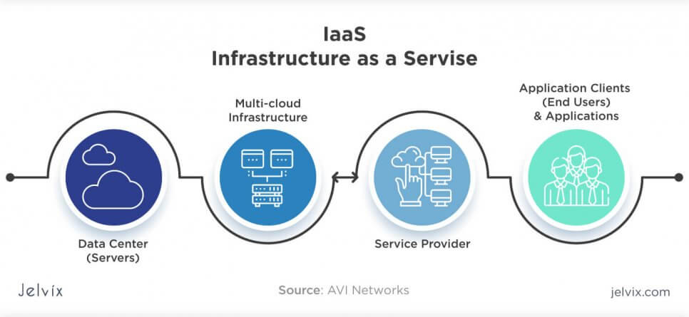 cloud service - iaas