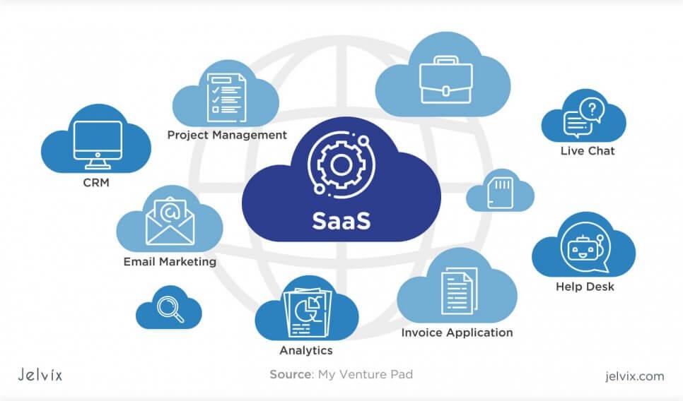 cloud service - saas