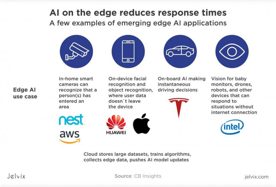 AI apps in edge