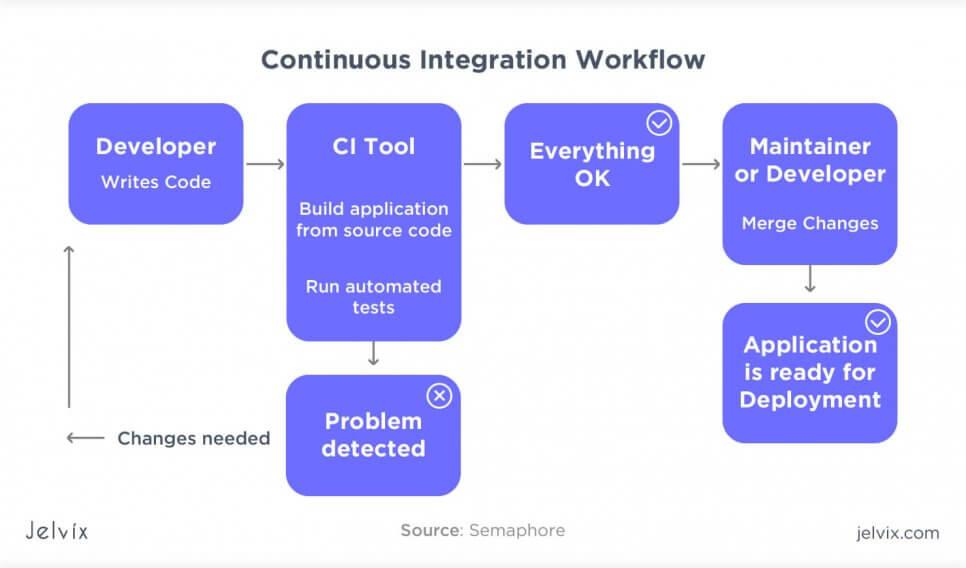 ci workflow