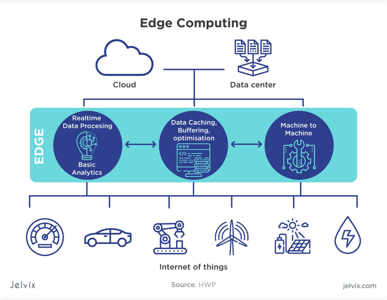 What Is Edge Computing Advantages Challenges Use Cases