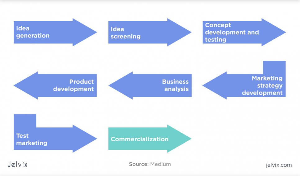 process of software development