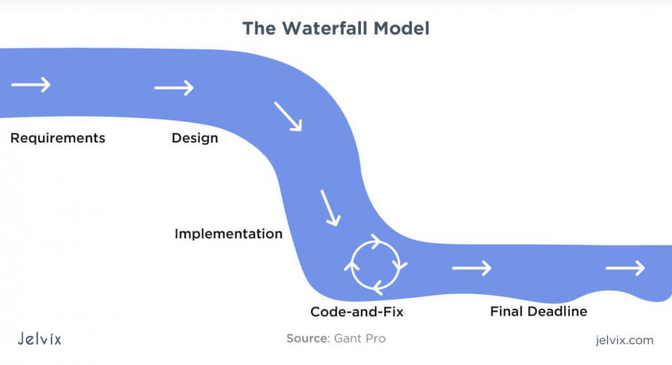 waterfall methodology