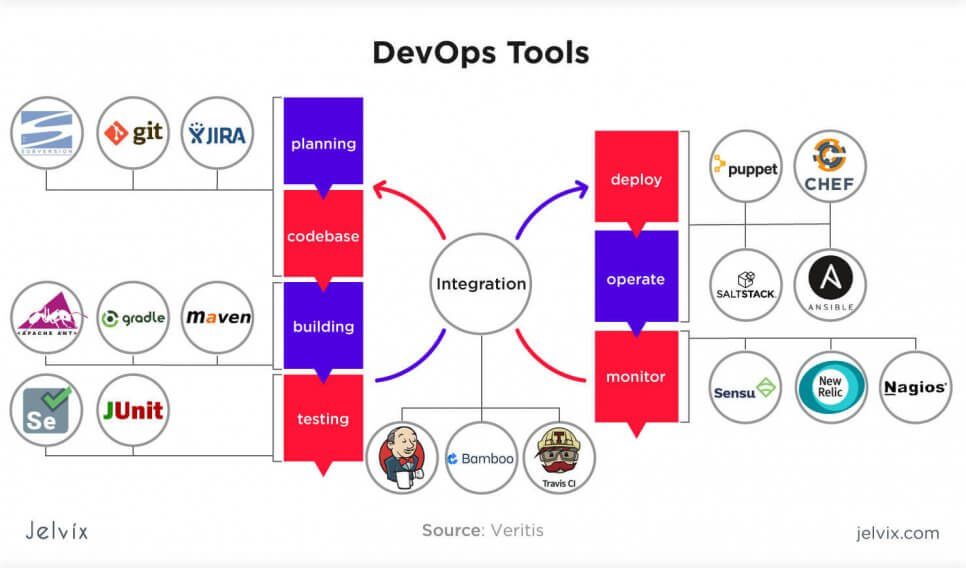 tools for devops
