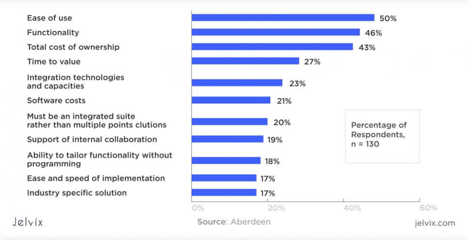 statistics of ERP