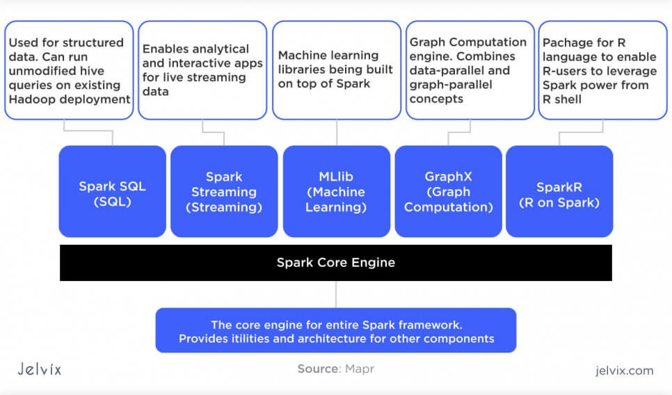 architecture of Spark