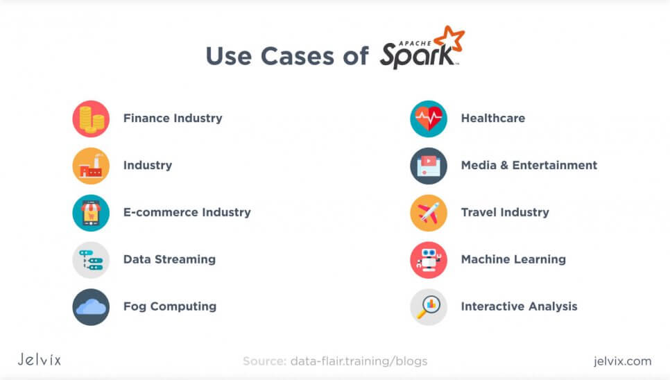 Apache Spark usage
