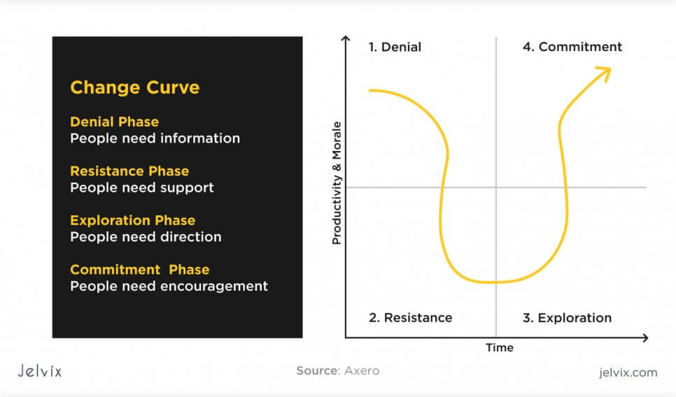 employee change curve