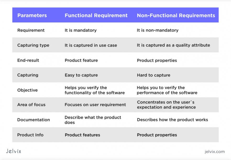 functional vs nonfunctional differences