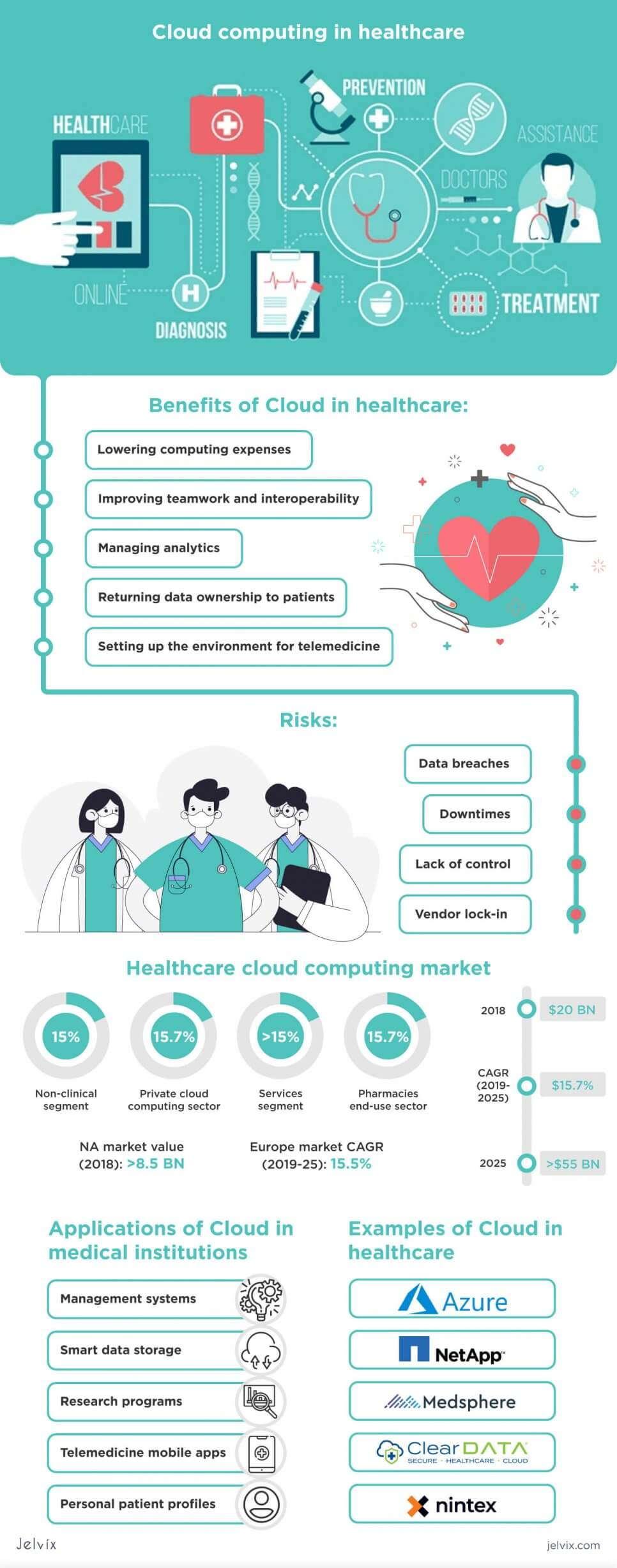 cloud in healthcare infographic