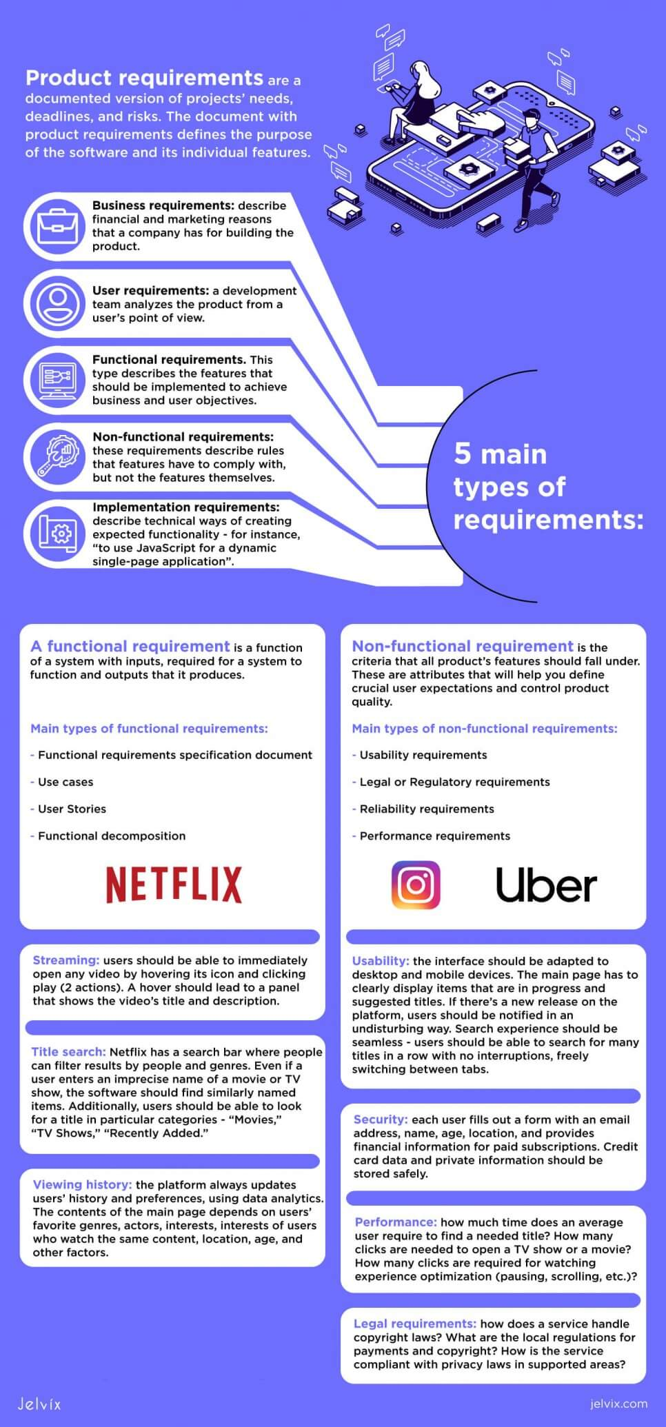 types of requirements infographic