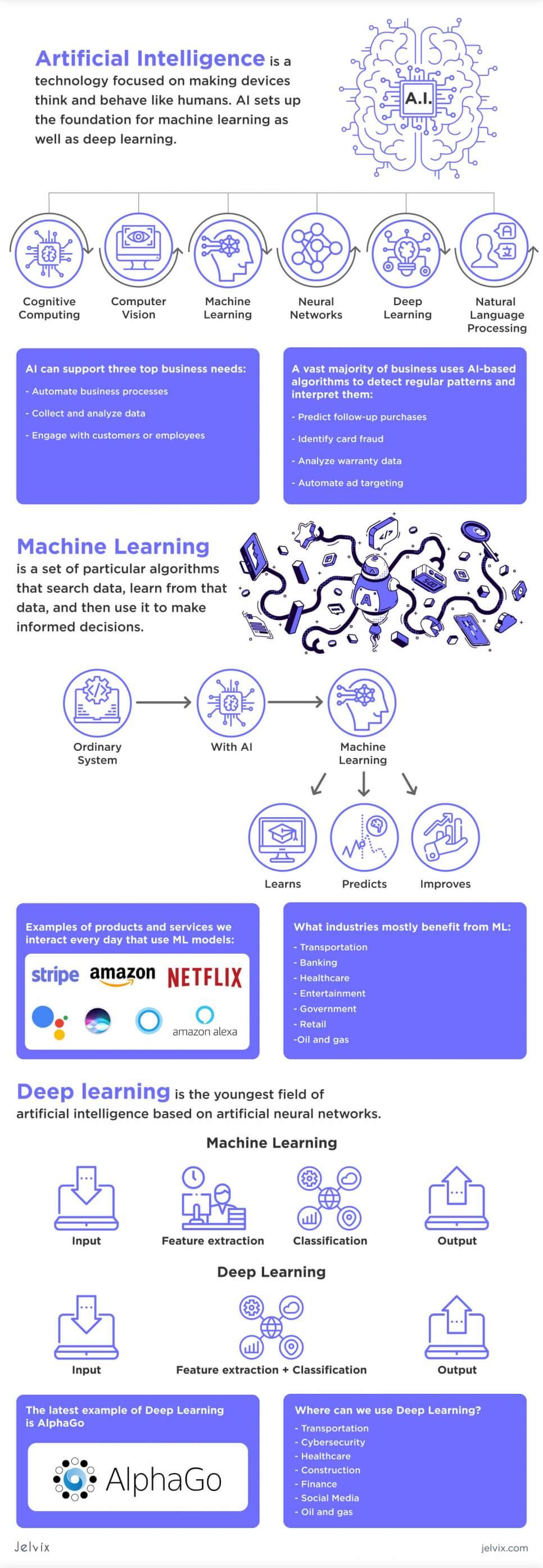 AI vs ML vs DL infographic