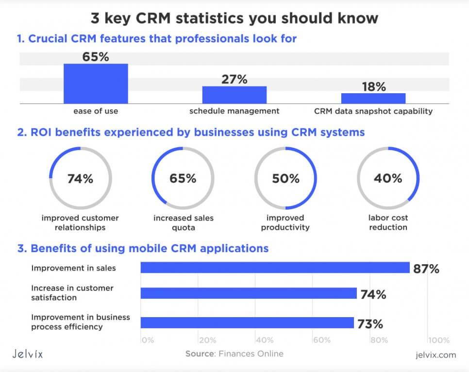 3 CRM stats