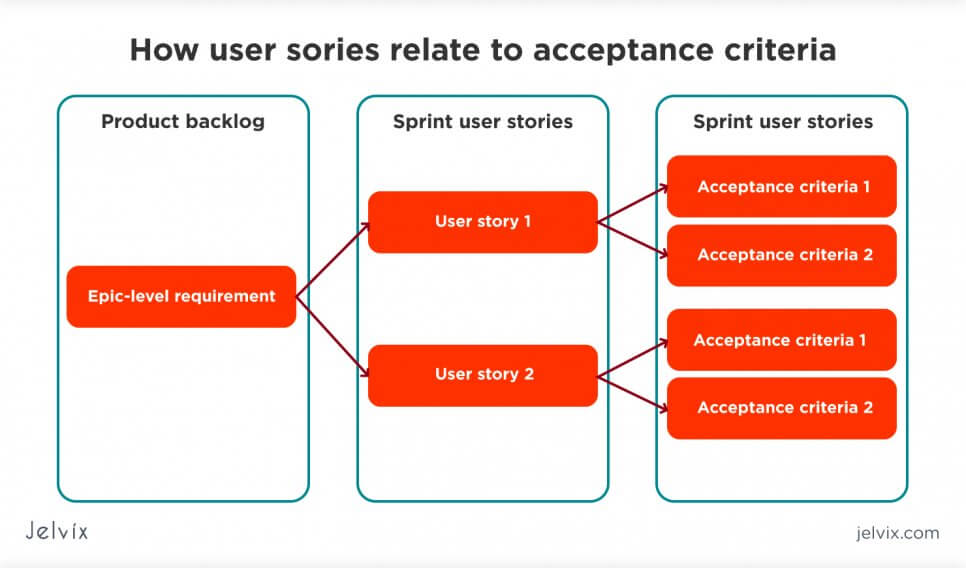 how user story relates to acceptance criteria